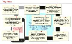 Key Facts Mobile Effects 2013: Da das Tablet eher zu Hause eingesetzt wird, ist die Parallelnutzung zum TV bei diesem Device auch höher als beim Smartphone.