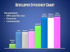Deep Dive Into CSS Preprocessors