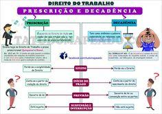 Direito do Trabalho - prescrição x decadência Organization Skills, Law, Knowledge, Study, Marketing, Education, Garra, Criminal Law, Human Resources