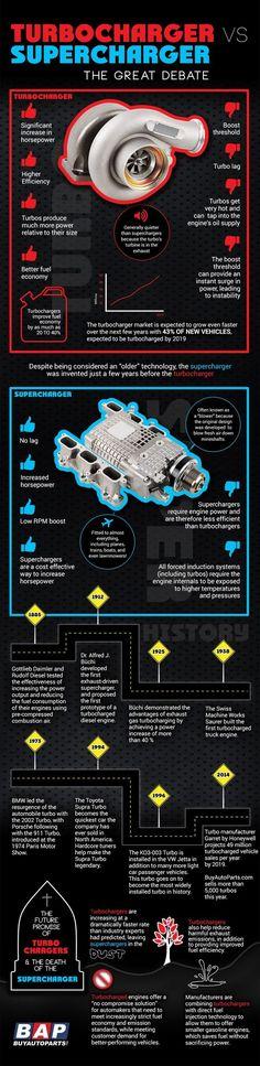 Turbocharger vs supercharger...