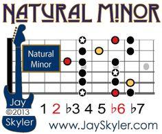 Spanish Minor Scale (Phrygian) Guitar Diagram Showing Pentatonic Minor Notes Jazz Guitar Chords, Music Theory Guitar, Guitar Riffs, Guitar Scales, Music Guitar, Playing Guitar, Learning Guitar, Minor Scale Guitar, Guitar Scale Patterns