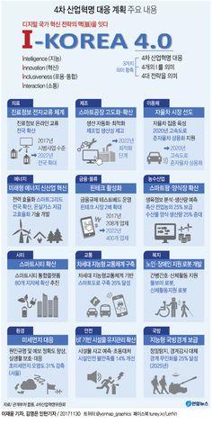 [그래픽] 문 정부 4차산업혁명 밑그림 나왔다 '사람중심 지능화 경제'