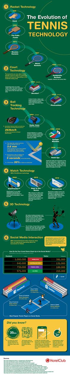 the evolution of tennis technology throughout history - from racket, court and ball tracking technology to social media interaction with the pl