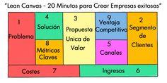Lean Canvas - 20 Minutos para Crear Empresas exitosas   Conferencia On Line Acceso Gratis - Reserva Tu Lugar Aqui: https://attendee.gotowebinar.com/register/7126244176323486978