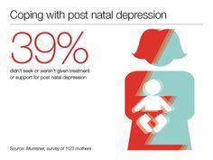 Post Natal Depression Infographic