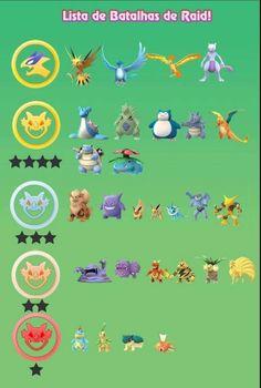 Pokemon Go raid bosses by tier