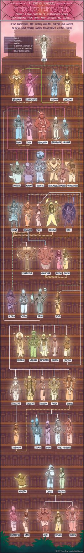 The Hindu God Family Tree. There are billion Gods and Goddesses here in India. Obviously you can't cover them up in family tree! Mahakal Shiva, Krishna, Shri Hanuman, Lord Shiva Painting, Shiva Wallpaper, Durga Goddess, Durga Kali, Hindu Deities, Hindu Art
