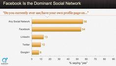 Ranking sozialer Netzwerke #studie