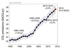 11 Wonktastic Charts that Will Help You Understand Climate Change