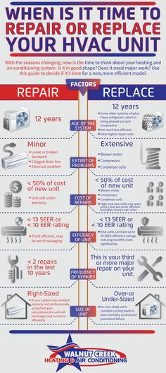 If you are deciding whether to repair or replace components of your HVAC System, here are some guidelines.