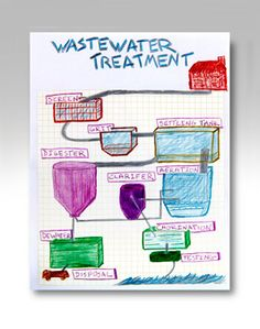 With every person in the United States producing approximately 150 gallons of wastewater a day, the treatment of water becomes very important for our health and the health of our planet.