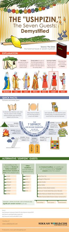 ushpizin infographic FREE Sukkah Banner Printables: Rules of the Sukkah + Ushpizin Comida Kosher, Simchat Torah, Feast Of Tabernacles, Messianic Judaism, Jewish Festivals, Jewish Crafts, Jewish Celebrations, Hebrew School, Learn Hebrew
