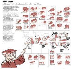 Pork Cooking Chart How Long And At What Temperature To Cook Cuts