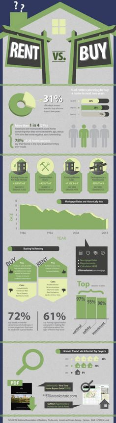 Buying vs Renting your Home #Infographic. Robyn Porter, REALTOR in the Washington DC metro area. 703-963-0142, robyn@robynporter.com