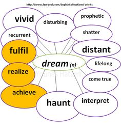 Some collocations with the word 'dream'.