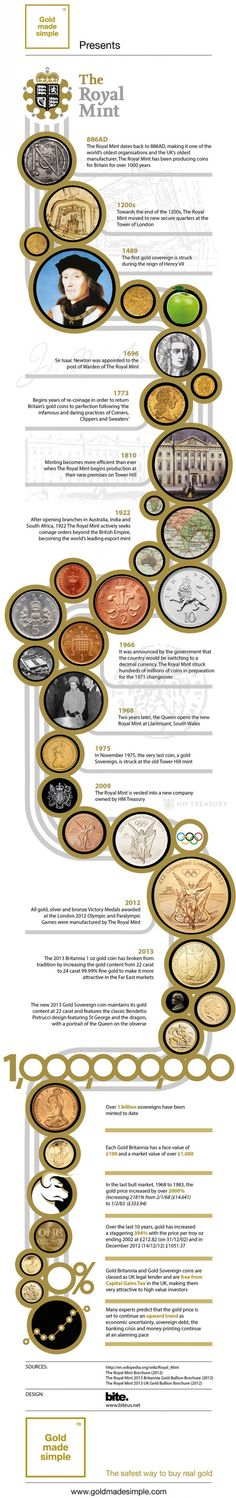 One thousand years of Royal Mint coins