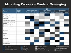 Organizations can fuel their go-to-market strategy by developing a digital content strategy framework to drive their digital content marketing plan. Marketing Plan Format, Digital Marketing Strategy Template, Digital Marketing Quotes, Marketing Program, Marketing Process, Marketing Tactics, Content Marketing Strategy, Internet Marketing, How To Plan