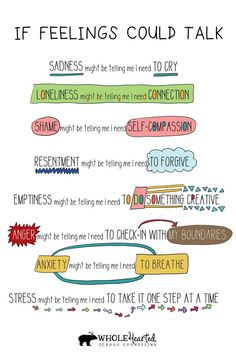 Free Social Emotional Learning Poster: If Feelings Could Talk, what would they be telling you that you need right now? Mental And Emotional Health, Social Emotional Learning, Emotional Healing, Social Skills, Positive Mental Health, Mental Health Posters, Mental Health Art, Mental Health Therapy, Brain Health