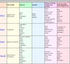 The Blood Type Diet Chart  Blood Types Blood And Dairy