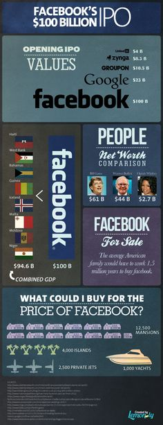 Facebook IPO Value