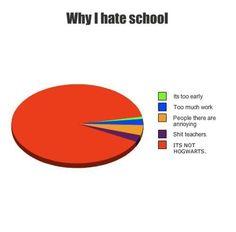 Why I hate school...