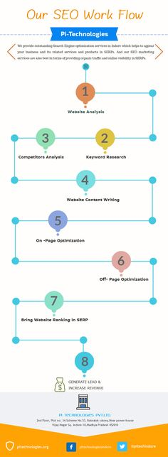 Pi Technologies Indore is the best SEO company in Indore. We are SEO expert who provide premium online solution for online SEO in Indore. Pur Services Includes SEO for web, SEO for Social Media. Best SEO Company is Pi Technologies. SEO is our specialization, We are proudly Best SEO Expert In Indore