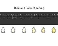 Diamond colour grading explained Diamond Color Grade, Color Scale, Color Grading, Colored Diamonds, Light Colors, Fancy, Colour, Blog, Color