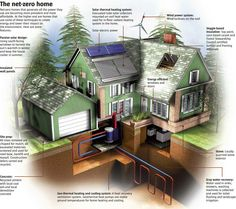 Net Zero Home: this is pretty cool. Do this, to cut down on water, heat, electric bills. Net zero homes come in various forms. What are they, and how do you plan to convert to a net zero home during a time where energy efficiency is key? Sustainable Design, Sustainable Living, Sustainable Energy, Green Building, Building A House, Alternative Energie, Eco Construction, Water Heating Systems, Energy Efficient Homes