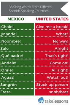 Curious about slang words in Spanish to add to your vocabulary? Check out these lists of Spanish slang here -- broken down by Spanish-speaking countries! Spanish Help, Spanish Notes, Learn Spanish Free, Learning Spanish For Kids, Learn To Speak Spanish, Learn Spanish Online, Spanish Basics, Spanish Language Learning, Learn A New Language