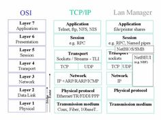 THE SCHOOL OF CISCO NETWORKING (SCN): THE FUNCTIONS OF OPEN SYSTEMS INTERCONNECTION MODEL (OSI): Networking Basics, Cisco Networking, Osi Model, Computer Programming Languages, Routing And Switching, Network Engineer, La Red, Computer Network, It Network