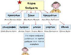School Hacks, Counseling, Kindergarten, Preschool, Language, Teacher, Classroom, Map, Education
