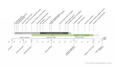 Gantt chart template for PowerPoint, timeline PowerPoint