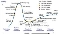 Gartner Hype Cycles provide a graphic representation of the maturity and adoption of technologies and applications, and how they are potentially relevant to solving real business problems and exploiting new opportunities. Grid Computing, Speech Recognition, Natural Language, Sql Server, Market Research, New Opportunities, Digital Marketing, Innovation, Coding