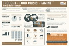 We love this informative infographic about that explains the difference between a drought, a food crisis and a famine from World Vision.