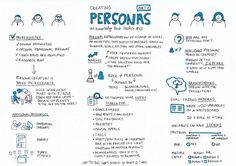 Creating Personas—Part 1 – UX Knowledge Base Sketch Design Thinking Process, Systems Thinking, Design Process, Persona Ux, Conception D'interface, Ux User Experience, Customer Experience, Project Management Professional, Design Ios