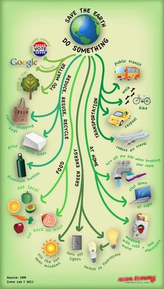 Save the earth poster.... interesting poster on how you make a difference in the world!
