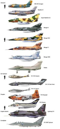 Military and Aviation
