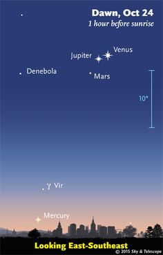 Watch the conjunction of Venus and Jupiter, and see Mars join the fray. The three planets change their patterns daily, and Mercury hides down below.
