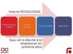 Nuevas tecnologías que afectarán en el futuro a la empresa Knowledge, Chart, How To Plan, Socialism, Future Gadgets, Future Tense, Tecnologia, Facts
