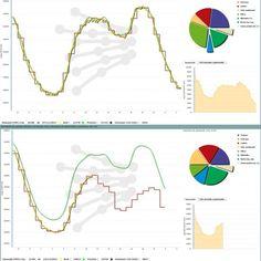 El #14N en imágenes: Combo de dos capturas de la web de Red Eléctrica Española (REE) en las que se compara la demanda eléctrica de la mañana de la jornada de huelga del 14-N (abajo) con la demanda del miércoles de la semana pasada, 7 de noviembre (arriba). (REE / CAPTURA)