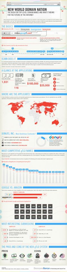 El futuro de los dominios de las marcas en internet #Infografia #Marketing #SocialMedia
