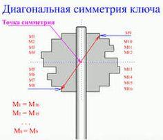 Резултат с изображение за отмычки для сувальдных замков