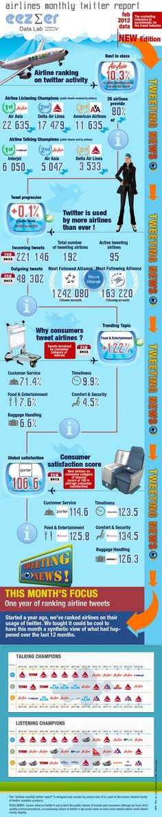 Media Bistro Infographic on Airlines using Twitter By Shea Bennett