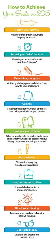 How to achieve your goals in 2015! #entrepreneur #businessbuilder #Reliv