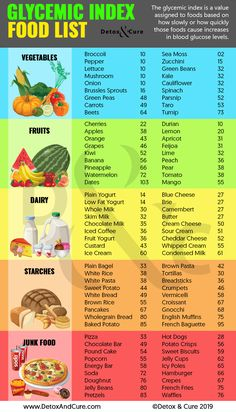 Low Gi Foods List, Low Glycemic Foods List, Diabetic Food List, Diabetic Recipes, Low Gi Diet, Insulin Resistance Diet, Diet Plans To Lose Weight Fast, Pcos Diet, Raw Food Diet