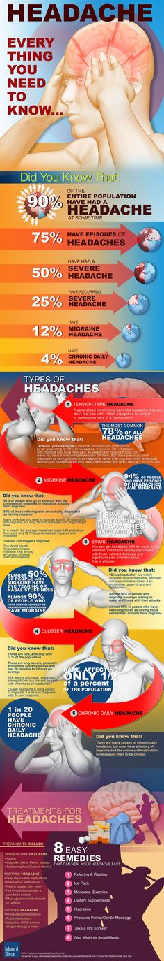 This infographic provides information about headaches. It provides a description of different types of headaches and what will help to feel better. Everything I already knew since I have been a migraine sufferer for over 40 years.