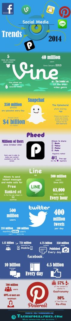 #SocialMedia 2014 - Trends and Statistics #Infographics