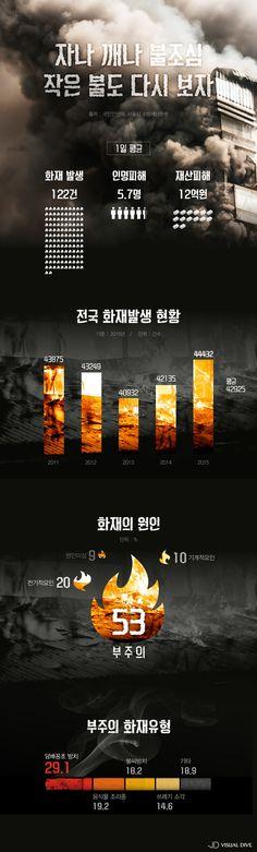 작년 하루 평균 122건 화재 발생…'부주의' 원인 가장 많아 [인포그래픽] #fire / #infograhpic ⓒ 비주얼다이브 무단 복사·전재·재배포 금지