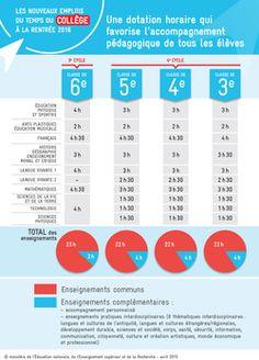 Collège 2016 : tout savoir sur la réforme - Ministère de l'Éducation nationale, de l'Enseignement supérieur et de la Recherche