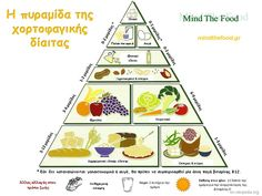 Balanced diet is the key to fitness of a person. This article briefly explains balanced diet and gives the energy requirements for individuals of different ages and occupations. It also provides tips and guides to maintain a normal balanced diet. Vegetarian Food Pyramid, Vegan Vegetarian, Vegetarian Recipes, Paleo Food, Healthy Food, Vegetarian Benefits, Healthy Meals, Food Triangle, Diet Recipes